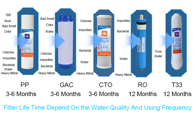 5 Stage Wall Mounted Ro Water Filter Household Reverse